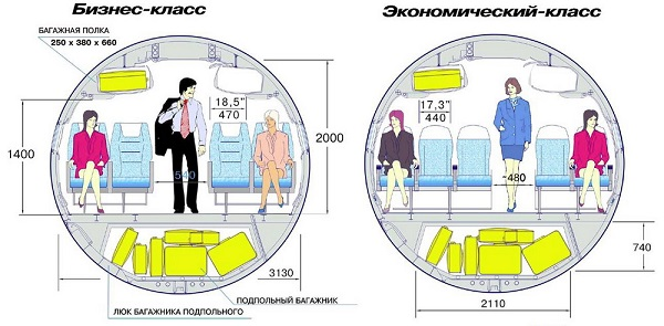 Класс обслуживания в самолете: обозначение, преимущества, чем отличаются? (сезон)
