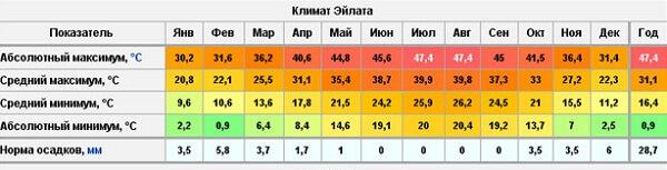 Климат Израиля: погода и температура воды по месяцам в Эйлате (сезон)