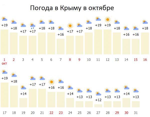 Крым в октябре: какая погода, фрукты, куда поехать и можно ли купаться? (сезон)