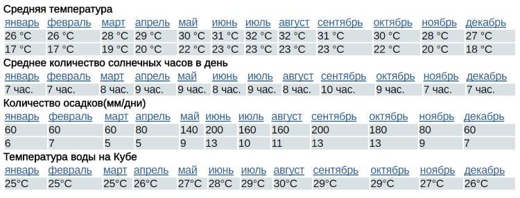 Когда сезон дождей на Кубе: климат, погода и температура воды по месяцам (сезон)