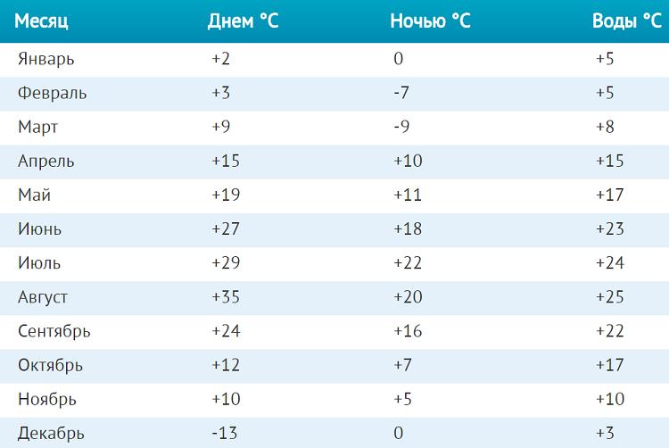 погодный режим в течение года