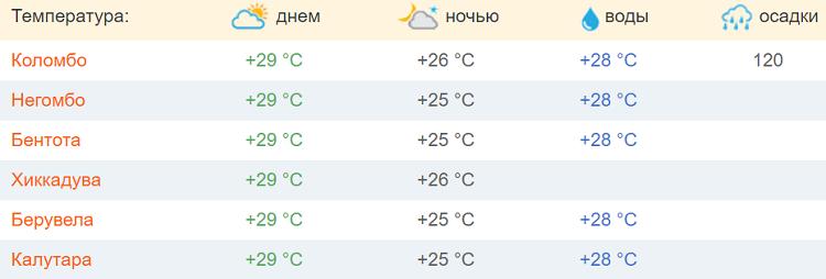 погодные условия в начале лета
