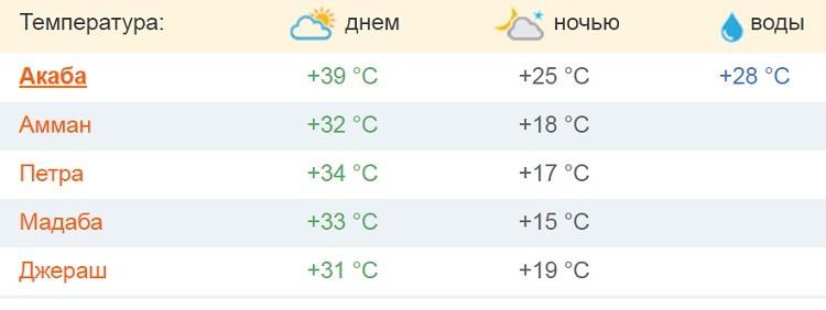 какие погодные условия в конце лета?