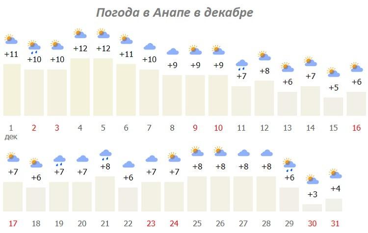 температурные показатели воздуха