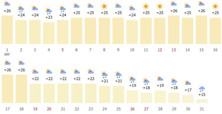 какие погодные условия будут в конце лета?