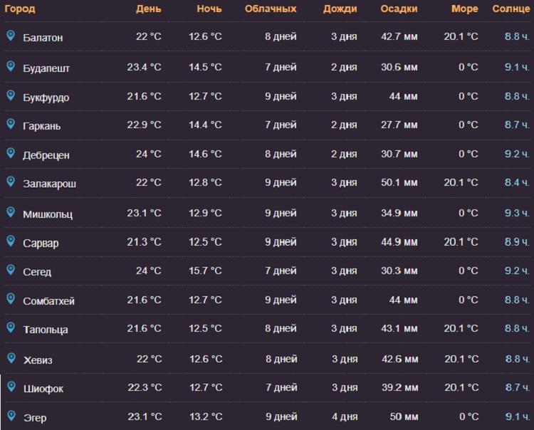 температурные показатели