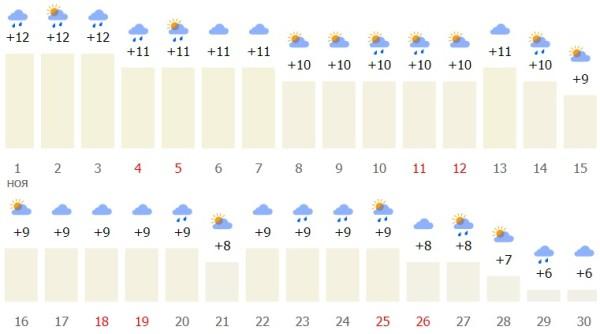 какие температурные показатели в конце осени?
