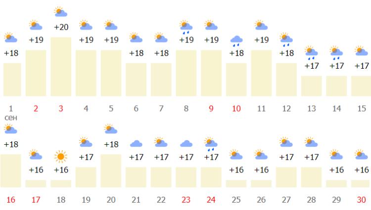 какой погодный режим в начале осени?