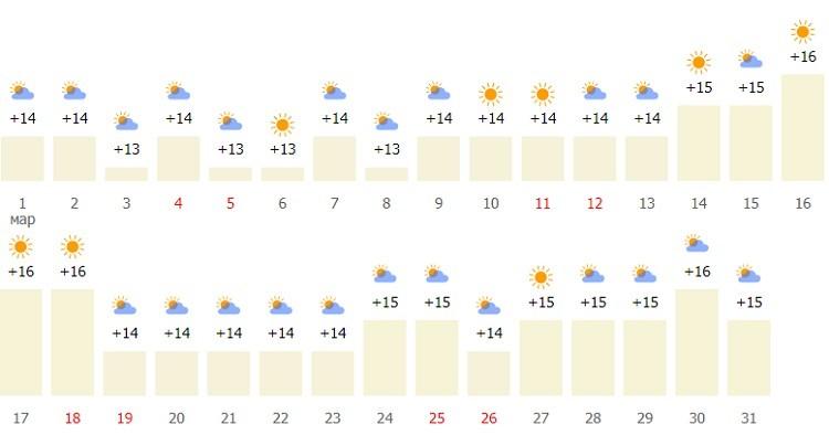 погодный режим в начале весны
