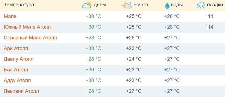 погодный режим в середине зимы