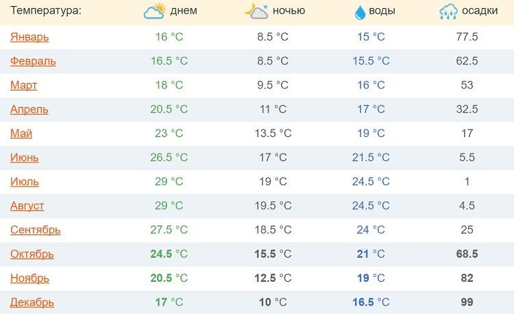 какой погодный и температурный режим в течение года?