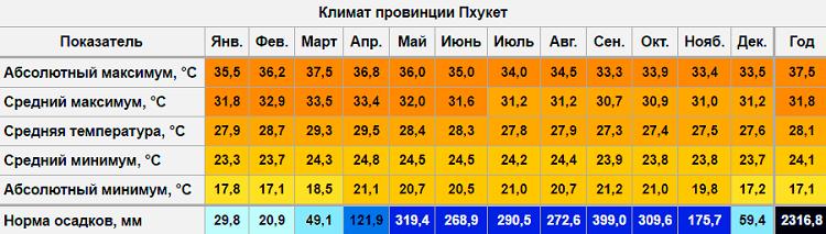 сезонная информация