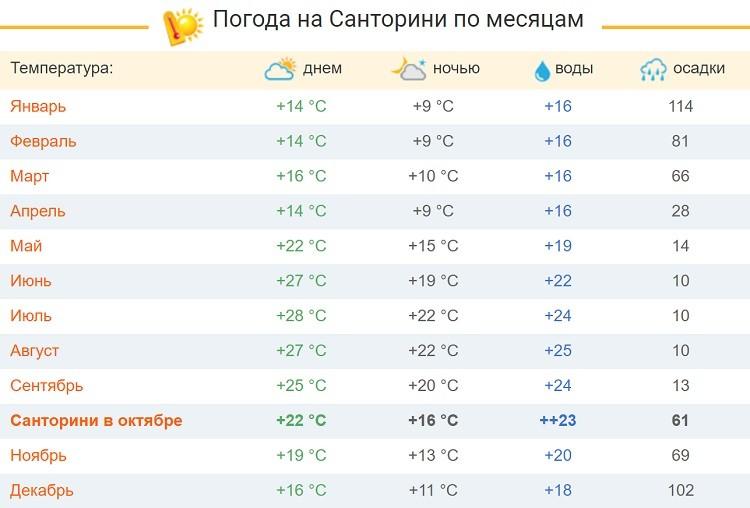 температурные показатели по месяцам