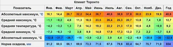 погодные условия в течение года
