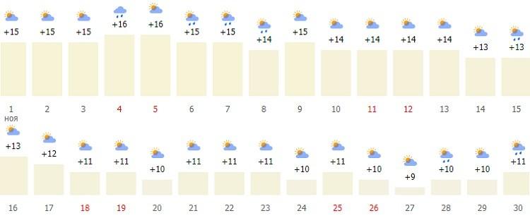 температурный режим в конце осени