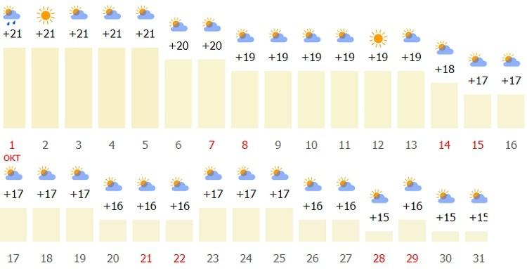погодный режим в первой и второй половине месяца