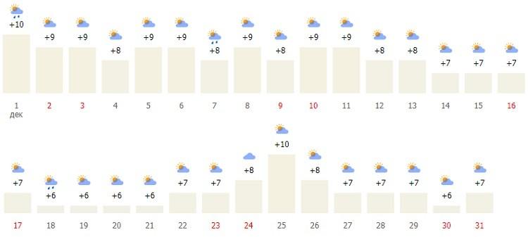 погодный режим в начале зимы
