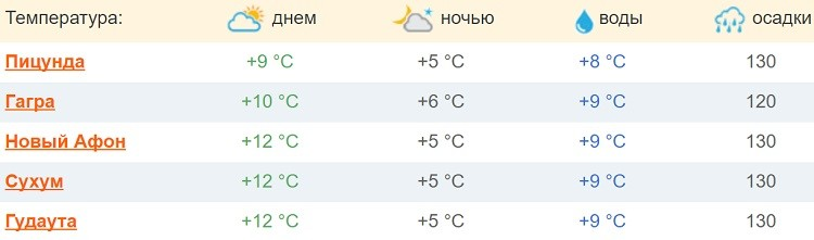 температурные показатели воздуха и воды