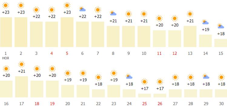 Отдых в Турции: какая погода, температура воды в Белеке в начале ноября? (сезон)