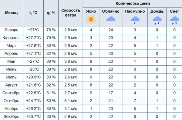 климатические и погодные условия