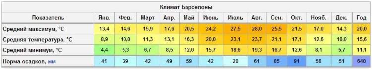 Климат, погода и температура воздуха и воды в Барселоне по месяцам зимой (сезон)
