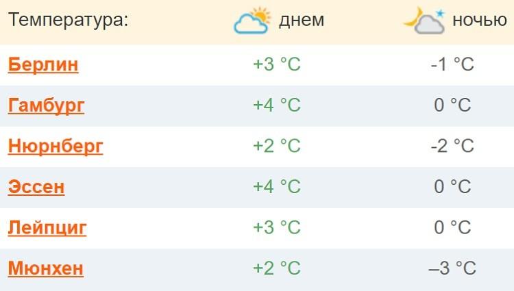 климатические условия под конец года