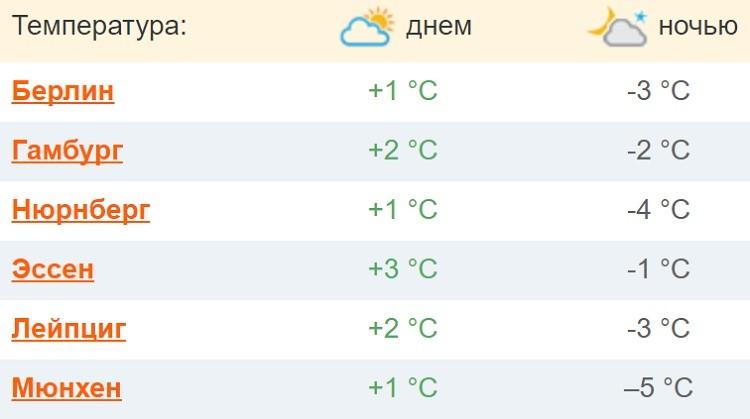 январский климат в стране