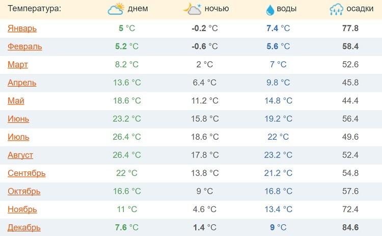 средние температурные показатели