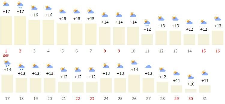 температурные показания