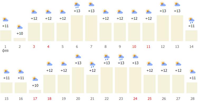 февральские погодные условия и температурные показатели в столице Греции