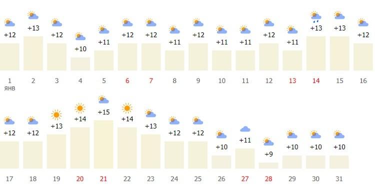 погодные и температурные условия в столице Греции