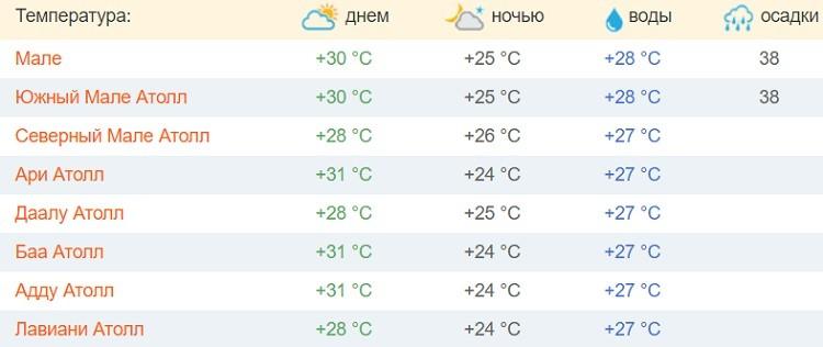 февральский климат на островах