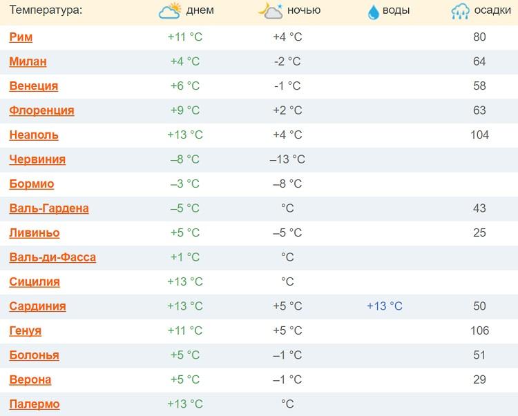 какие погодные и температурные условия?
