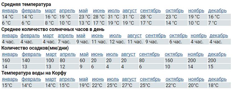 ежемесячные погодные данные
