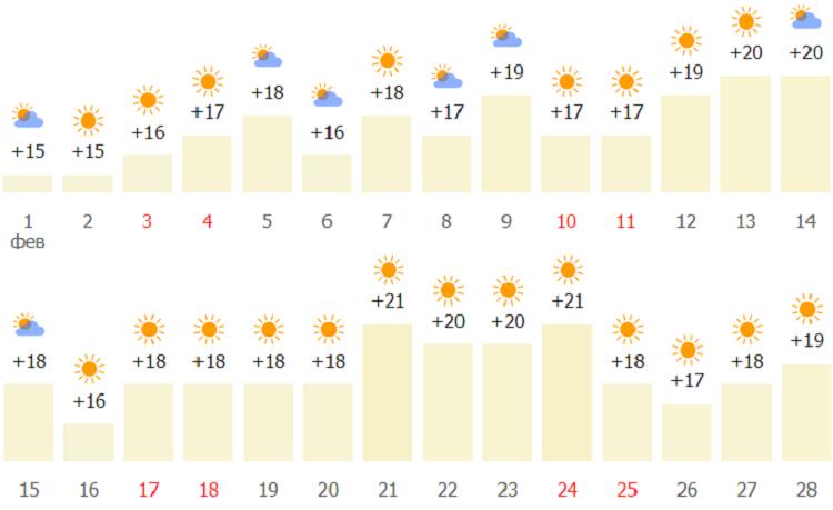 погодный и температурный режим на побережье