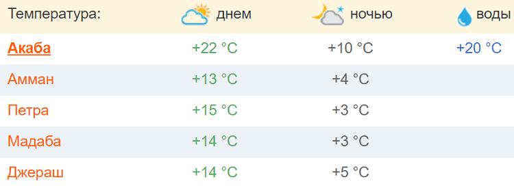 погодные условия в городах страны