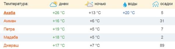 климат в третьем месяце года