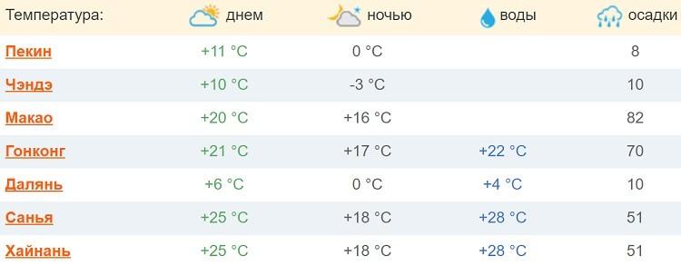 температурные сведения