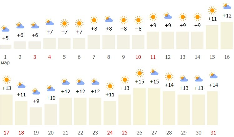 температура в столице в первый месяц весны