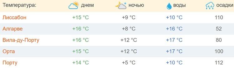 февральский климат на португальской территории