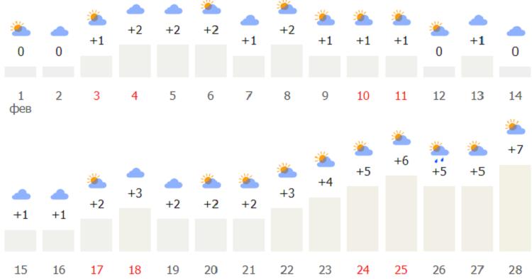 погодный режим в столице Чехии зимой