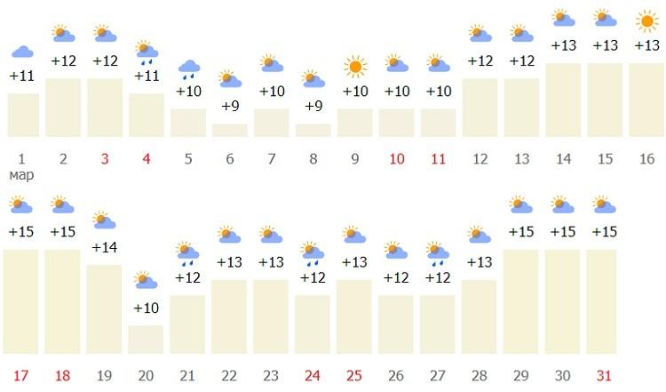 температура весной на итальянском курорте
