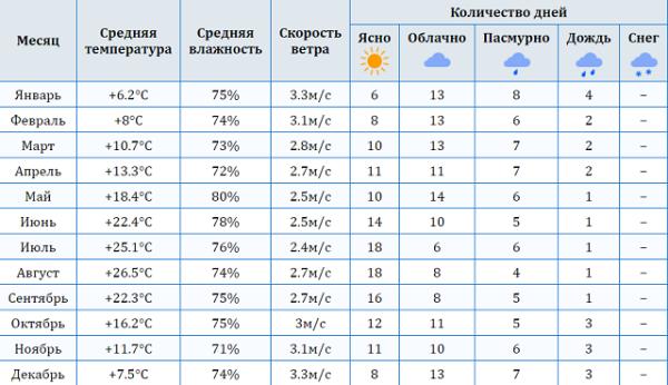 ежемесячные температурные показатели