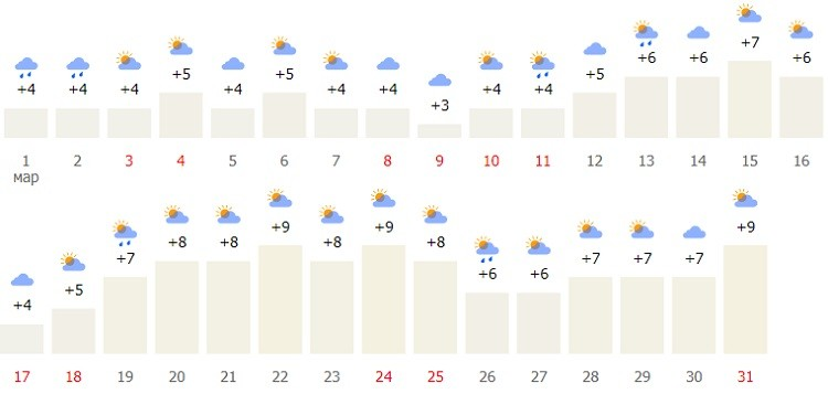 прогноз и температурный режим весной