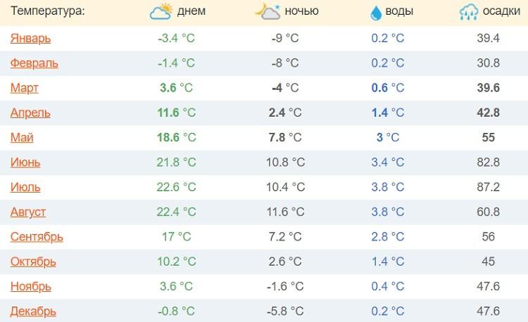 ежемесячный температурный график