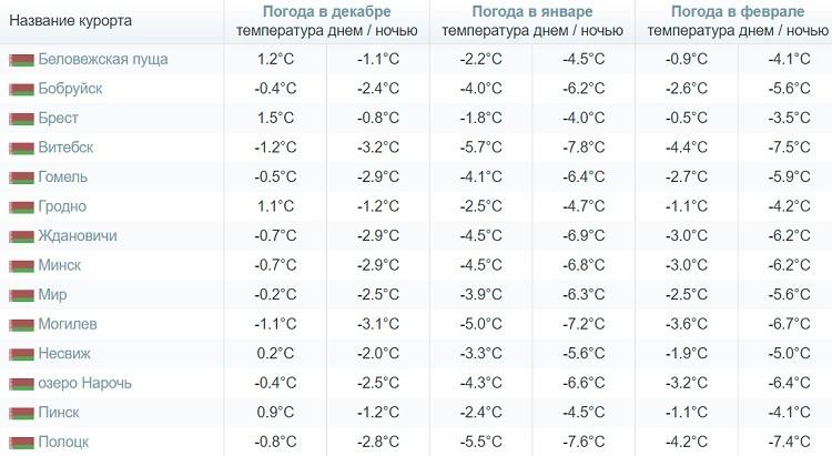 климатические условия в стране в зимнее время