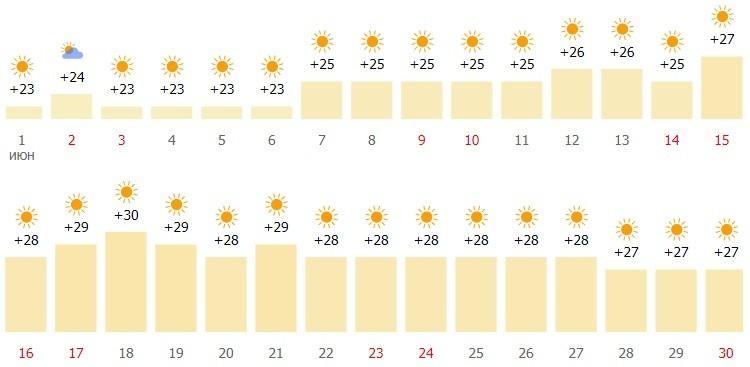погодный режим в городе в начале лета
