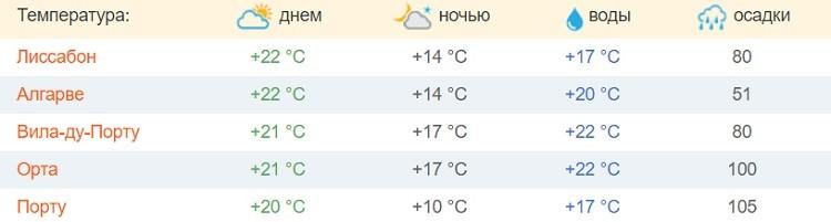 португальский климатический прогноз