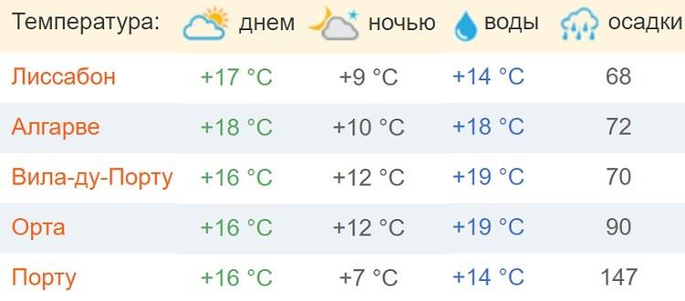 какие погодные условия в Лиссабоне и других городах?