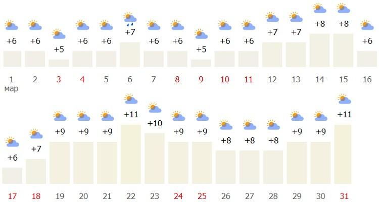 погодные условия в городе в третьем месяце